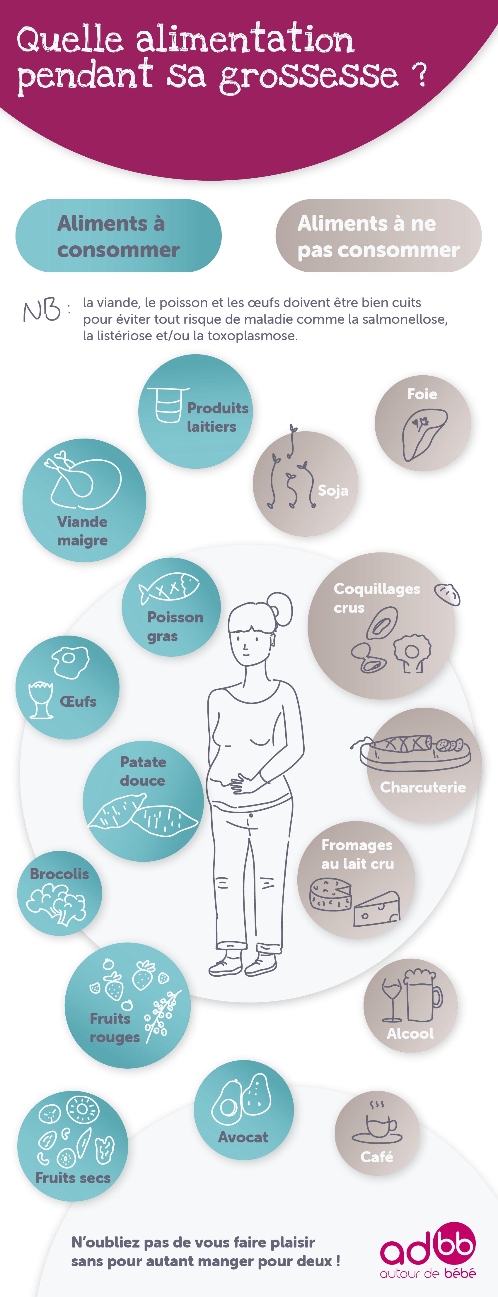 INFO_Alimentation-pendant-sa-grossesse