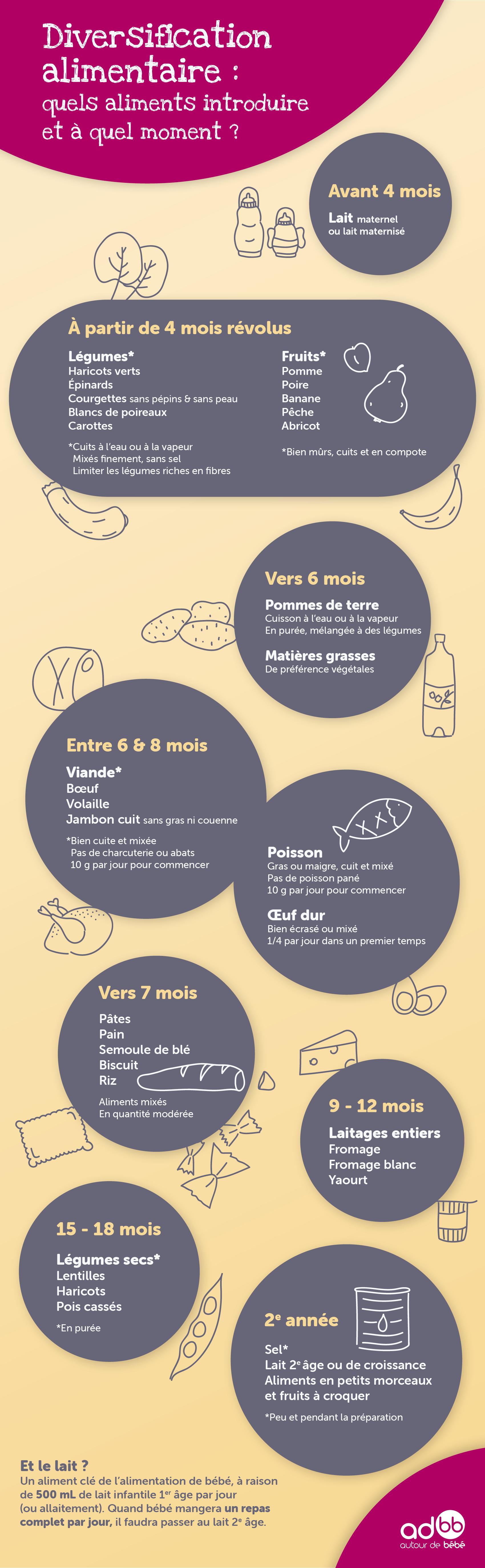 INFO_Diversification alimentaire