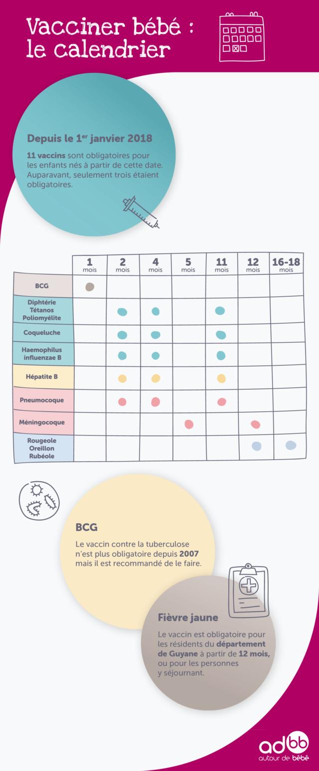 Vaccination Calendrier 2019.Quand Vacciner Bebe Le Calendrier Autour De Bebe Conseils